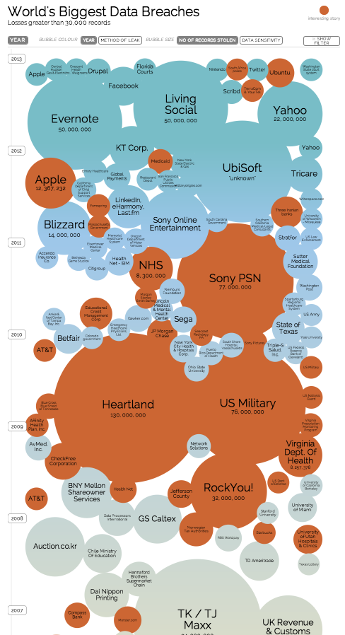 Worlds-Biggest-Data-Breaches_infographic